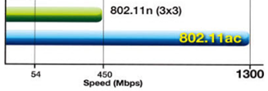 802.11n & 802.11ac speeds