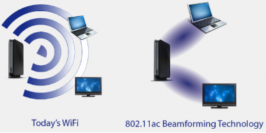 Beamform Wi-Fi technology